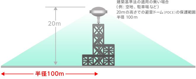 建築基準法の適用の無い場合の図