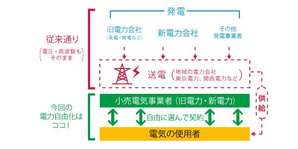 新電力への切替が安全な理由