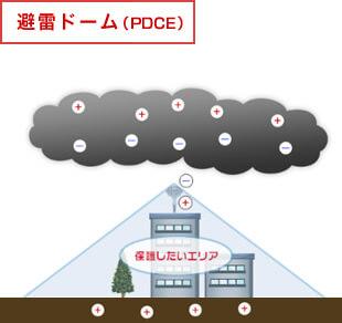 避雷ドーム(PDCE)