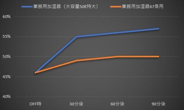 加湿器特大の加湿実験比較グラフ