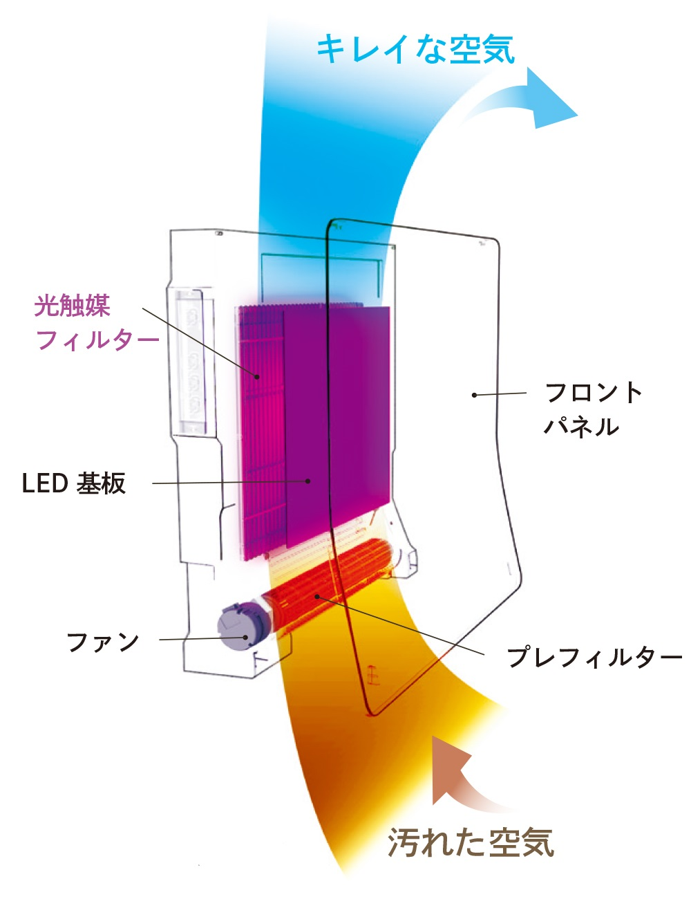 光触媒除菌脱臭機ターンドケイ仕組み