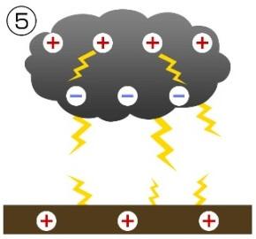 雷発生の仕組み5