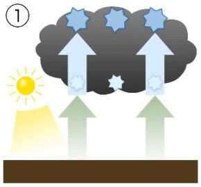 雷発生の仕組み1
