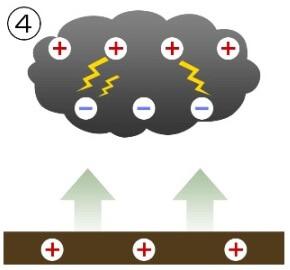 雷発生の仕組み4