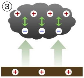 雷発生の仕組み3