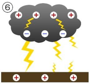 雷発生の仕組み6
